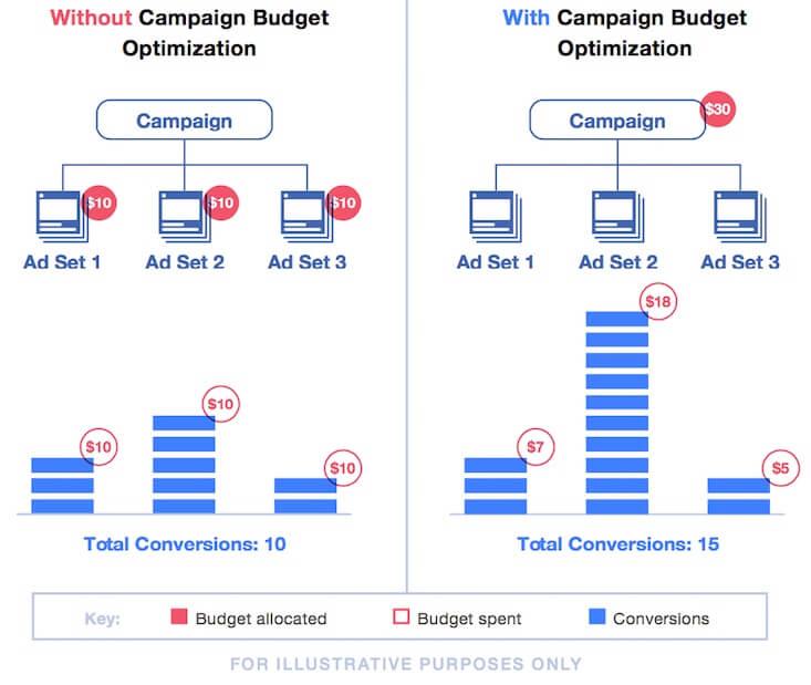 Facebook otimização de orçamento de campanhas