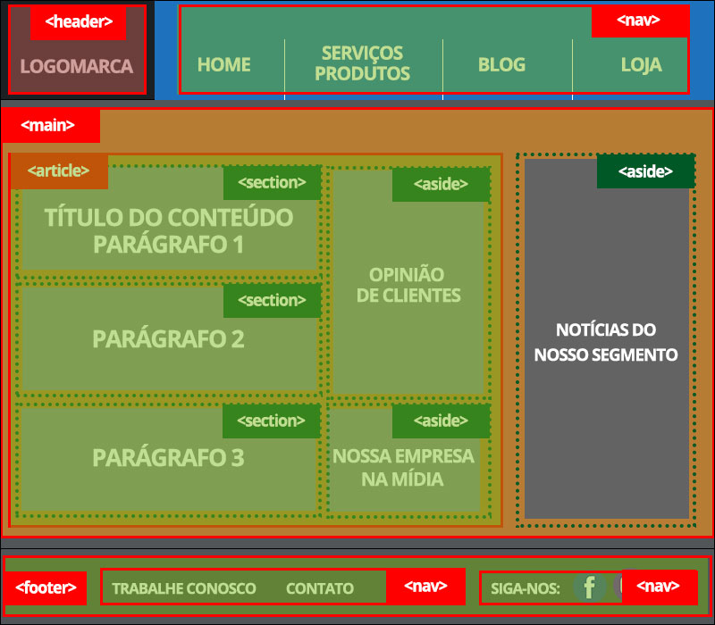 HTML5 Semântico implementação de estrutura avançada completa