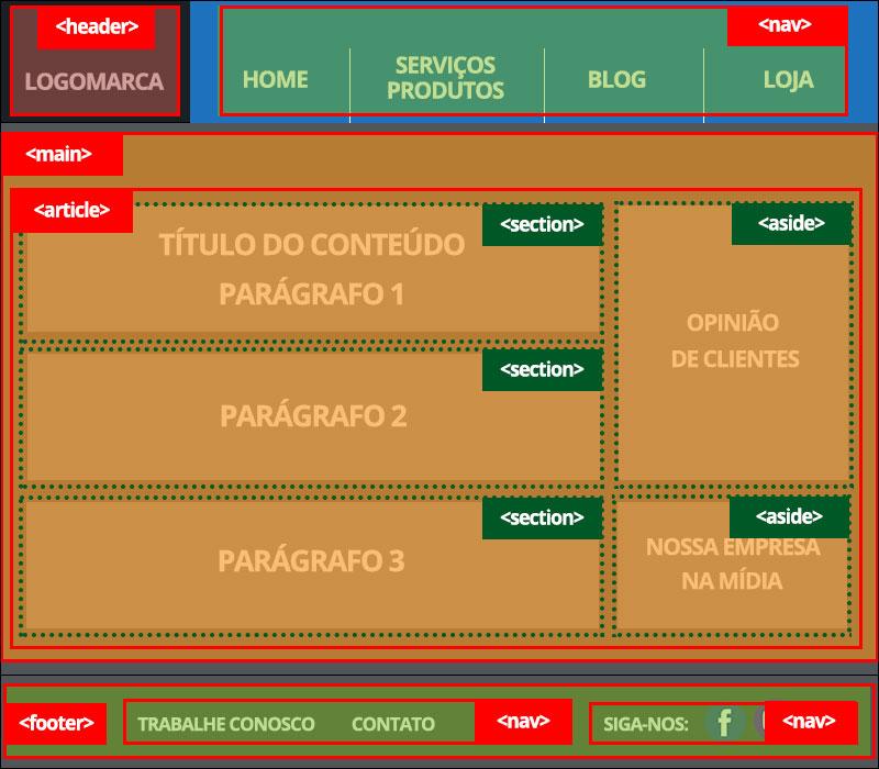HTML5 Semântico implementação de estrutura avançada