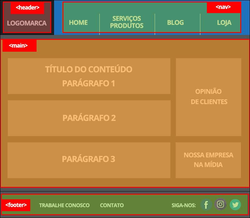 HTML5 Semântico implementação de estrutura básica