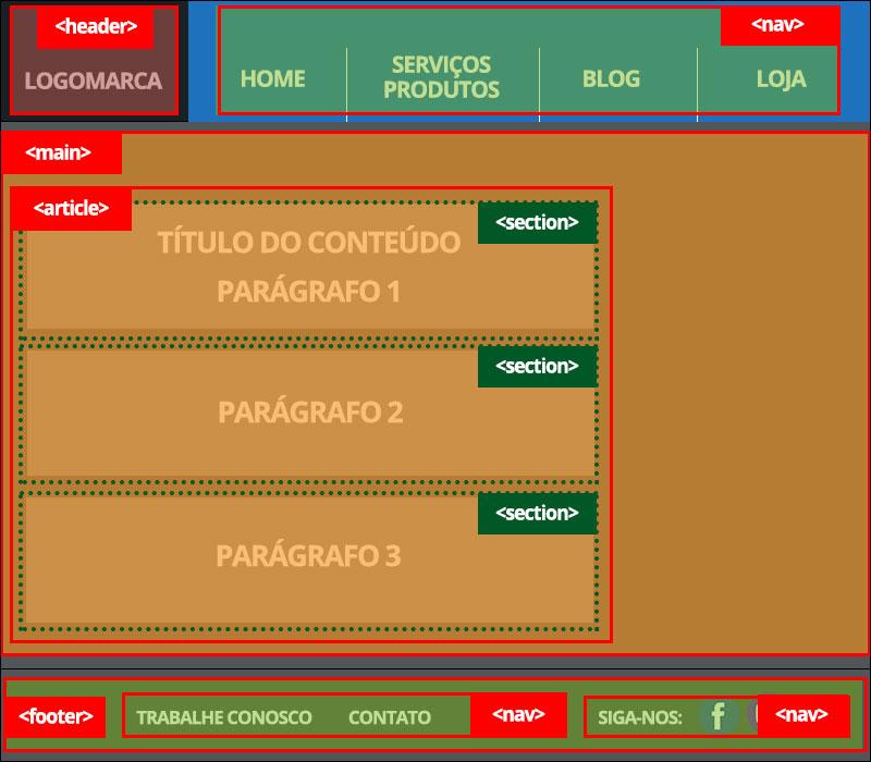 HTML5 Semântico implementação de estrutura intermediária