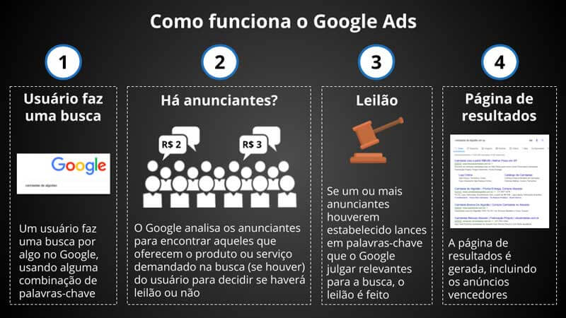 Como funciona o leilão do Google Ads