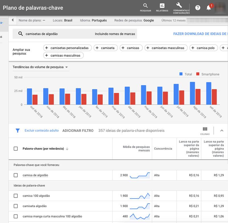 Estimativa de concorrência de palavra-chave no Planejador do Google Ads