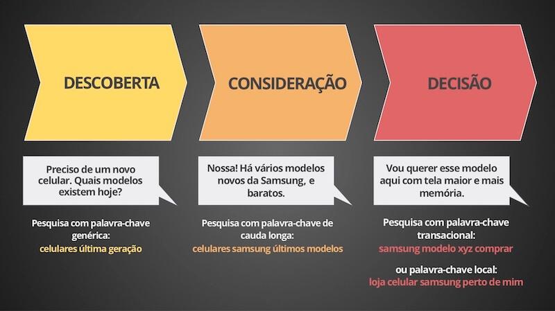 Palavras-chave e as etapas da jornada de decisão do consumidor