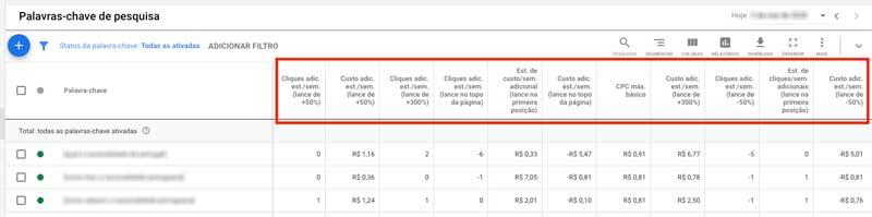 Colunas do simulador de lances no relatório de palavras-chave do Google Ads