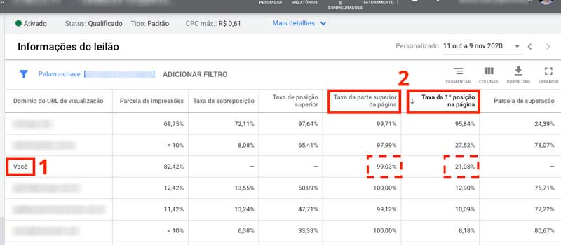 Informações do leilão no Google Ads