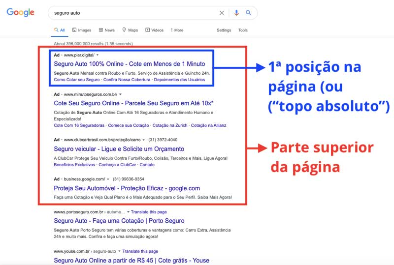 Diferença entre a primeira posição (topo absoluto) e parte superior da página de resultados do Google